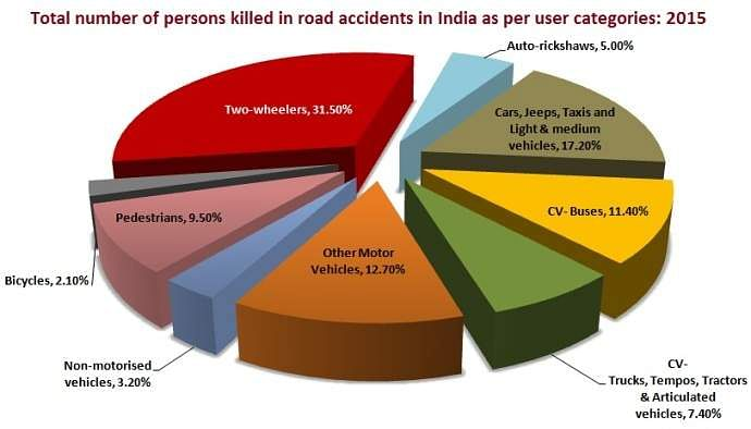 person-killed_in_road_accidants_pie_chart_2015
