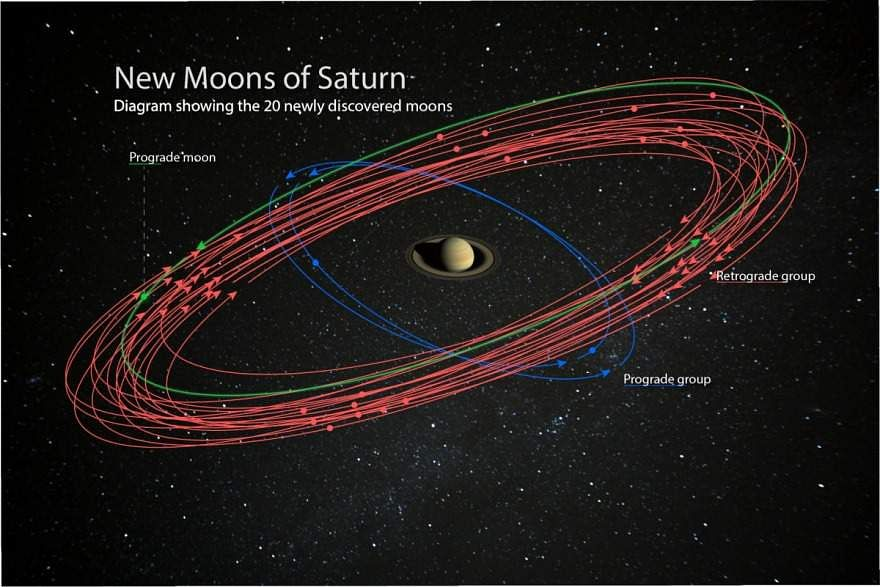 saturn has 20 new moons