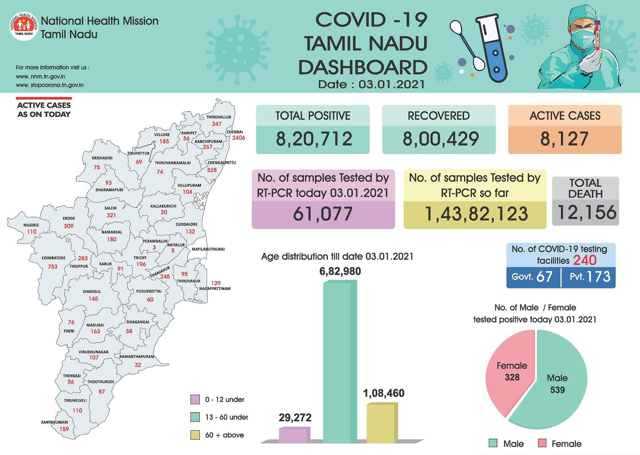 8,127 in corona treatment in Tamil Nadu; So far 12 thousand people have been killed