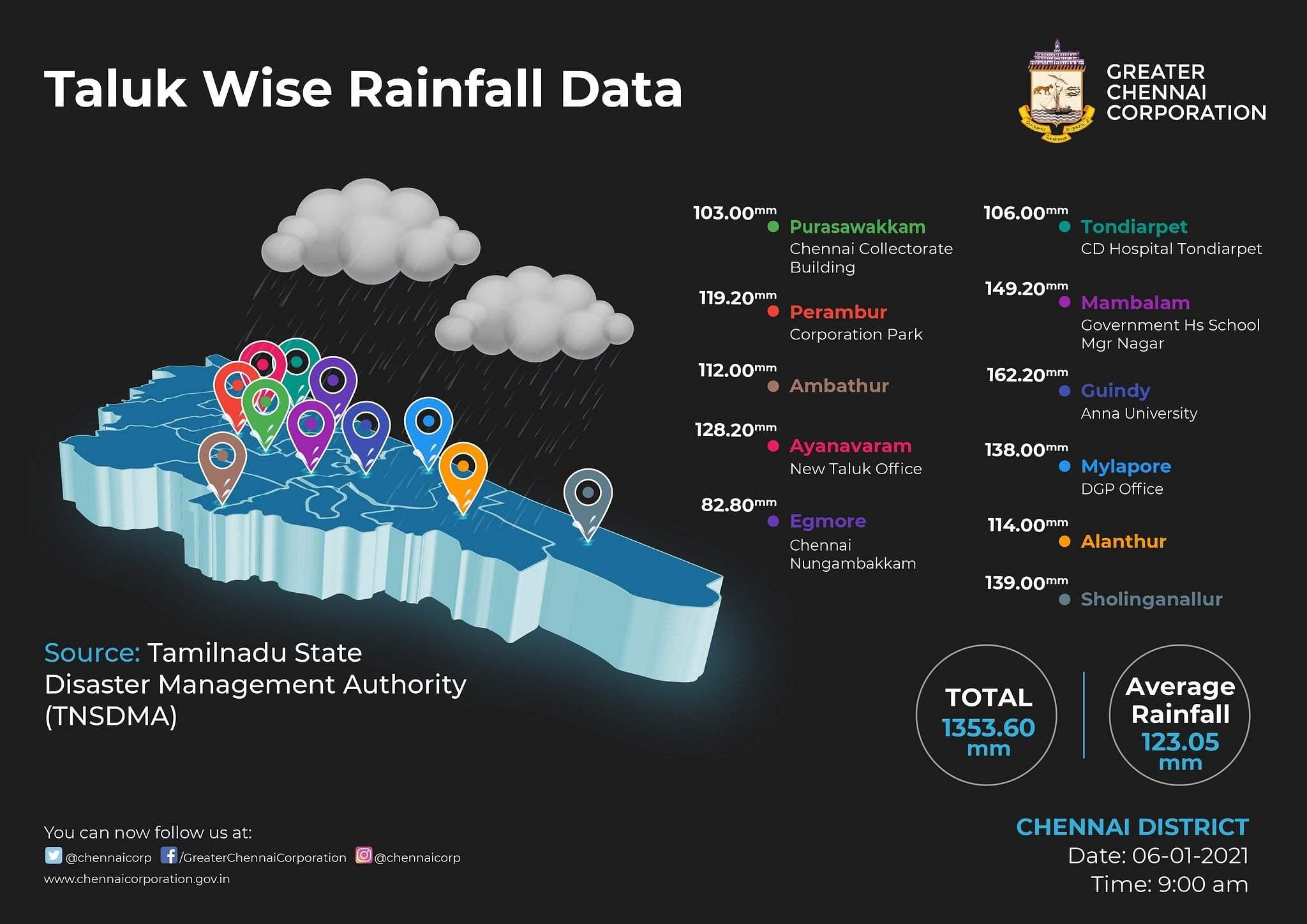 Non-stop rain in Chennai: Full details
